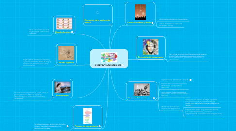 Mind Map: ASPECTOS GENERALES