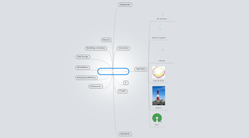 Mind Map: IT i Lärarutbildningen