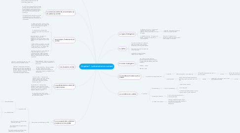 Mind Map: Chapitre 1 : La formation du contrat