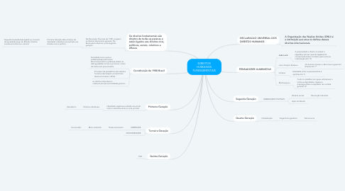 Mind Map: DIREITOS HUMANOS FUNDAMENTAIS