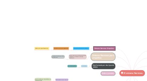 Mind Map: El sistema Nervioso.