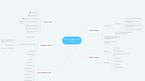 Mind Map: Financial Statement Analysis