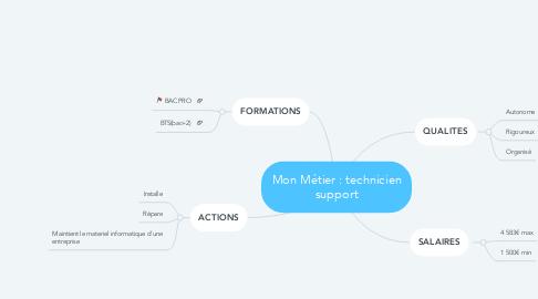 Mind Map: Mon Métier : technicien support