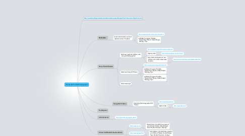 Mind Map: Interessante Kunden/Kundengruppen
