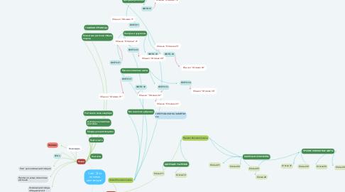 """Mind Map: Сайт """"Для ленивых цветоводов"""""""