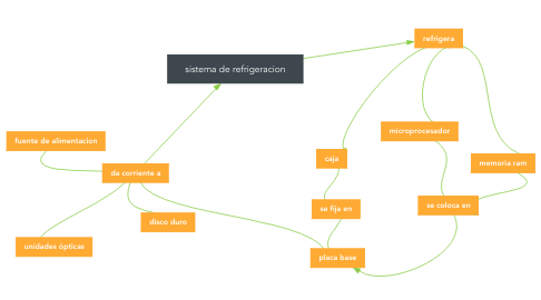Mind Map: sistema de refrigeracion