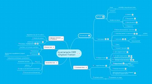 Mind Map: inventarisatie OER (Digitaal) Toetsen