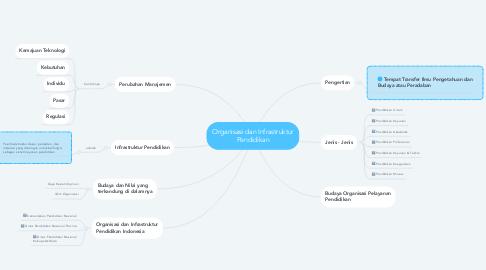 Mind Map: Organisasi dan Infrastruktur Pendidikan