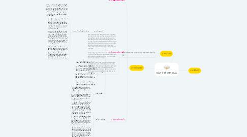 Mind Map: DÀN Ý TẢ CƠN MƯA