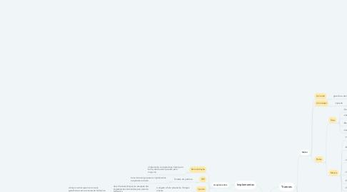 Mind Map: Máquinas e mecanização