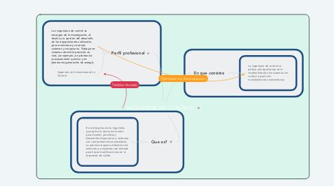 Mind Map: INGENIERIA DE CONTROL