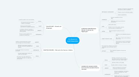 Mind Map: TEORIAS DE ENFERMAGEM