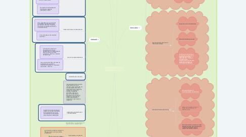 Mind Map: FUNDAMENTOS DA ADMINISTRAÇÃO I