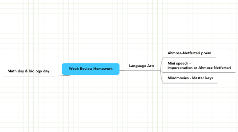 Mind Map: Week Review Homework