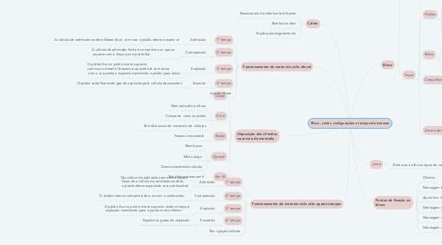 Mind Map: Bloco, carter, configurações e tempos de motores