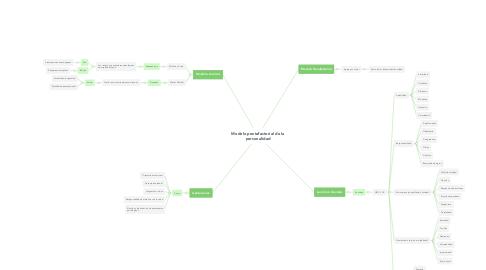 Mind Map: Modelo pentafactorial de la personalidad