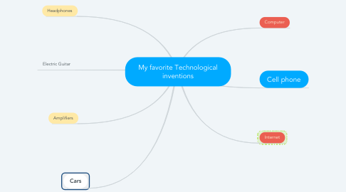 Mind Map: My favorite Technological inventions