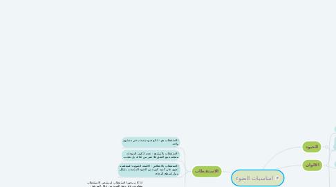 Mind Map: اساسيات الضوء