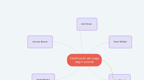 Mind Map: Clasificación del juego segun autores