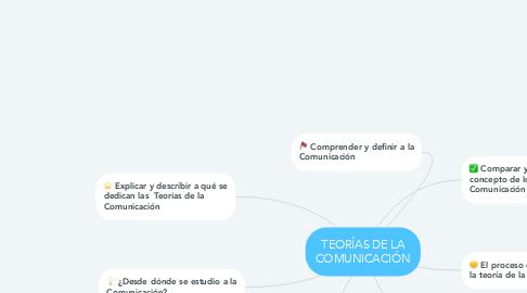 Mind Map: TEORÍAS DE LA COMUNICACIÓN