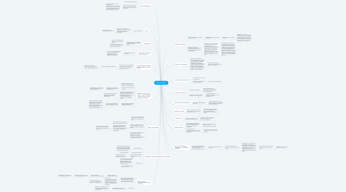 Mind Map: Я безработный
