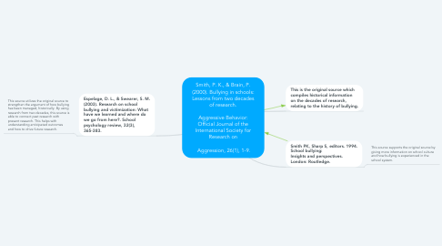Mind Map: Smith, P. K., & Brain, P. (2000). Bullying in schools: Lessons from two decades of research.  Aggressive Behavior: Official Journal of the International Society for Research on   Aggression, 26(1), 1-9.