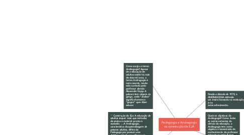 Mind Map: Pedagogia e Andragogia na construção da EJA
