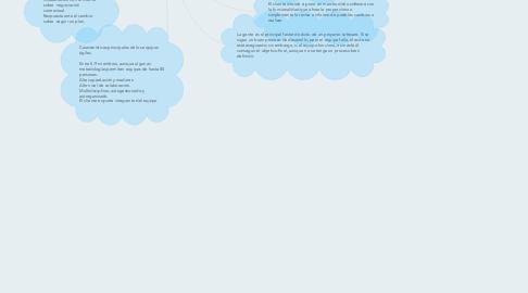 Mind Map: Metodologías agiles, elaborado por: Hiram Colin Marquez