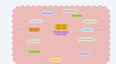Mind Map: Desmotivacion laboral en el Hospital de Respuesta Inmediata Pachuca.