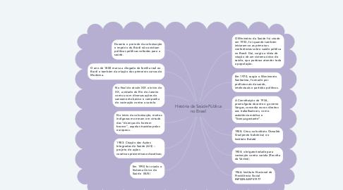 Mind Map: História da Saúde Pública no Brasil