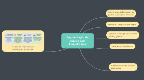 Mind Map: Segmentação de público com LinkedIn Ads