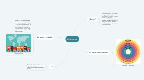 Mind Map: Lingüística