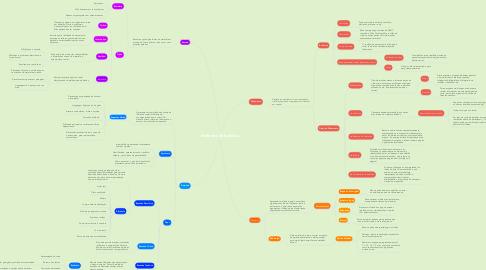 Mind Map: Métodos de Estudos