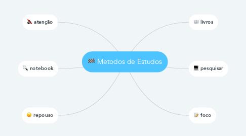 Mind Map: Metodos de Estudos