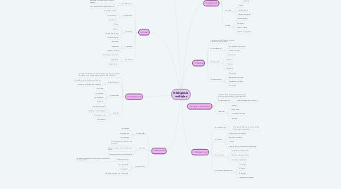 Mind Map: Inteligencia múltiples
