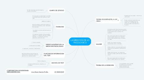 Mind Map: LA MEDICION DE LO PSICOLOGICO