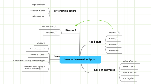 Mind Map: How to learn web scripting