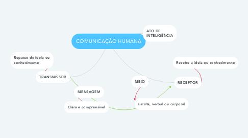 Mind Map: COMUNICAÇÃO HUMANA