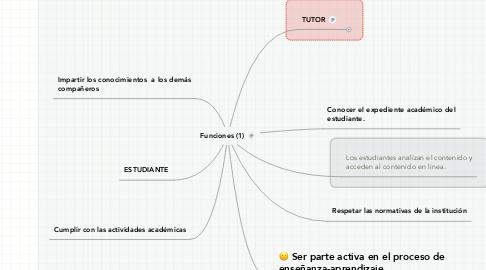 Mind Map: Funciones (1)