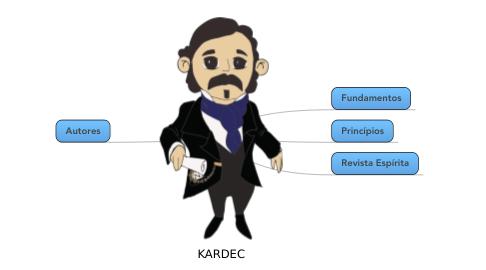 Mind Map: KARDEC