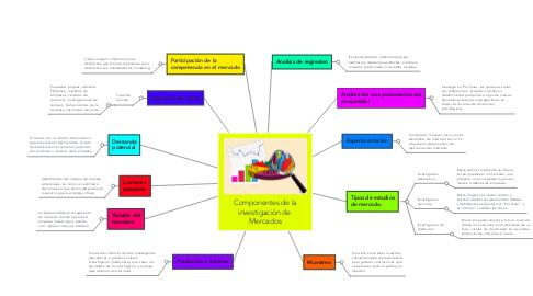 Mind Map: Componentes de la investigación de  Mercados