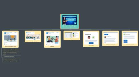 Mind Map: Formatos e tamanhos de Anúncios no LinkedIn Ads