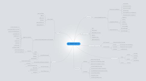 Mind Map: มนุษยสัมพันธ์กับหลักศาสนา