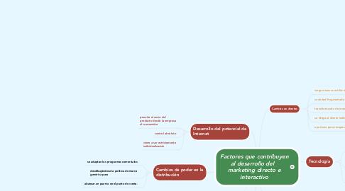 Mind Map: Factores que contribuyen al desarrollo del   marketing directo e interactivo