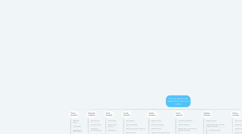 Mind Map: Plan de estudios de Ingeniería Química en UANL