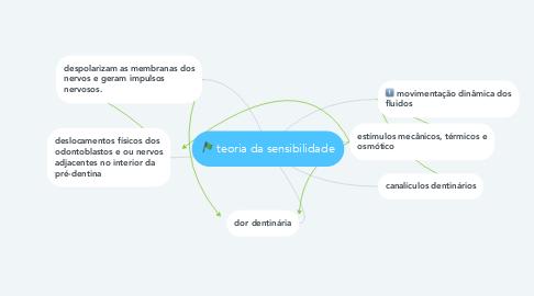 Mind Map: teoria da sensibilidade