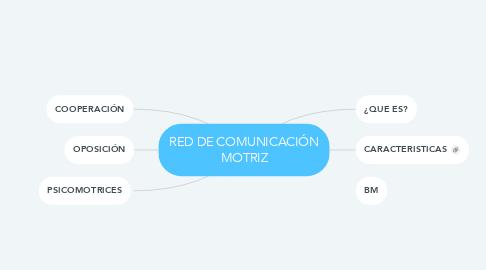 Mind Map: RED DE COMUNICACIÓN MOTRIZ