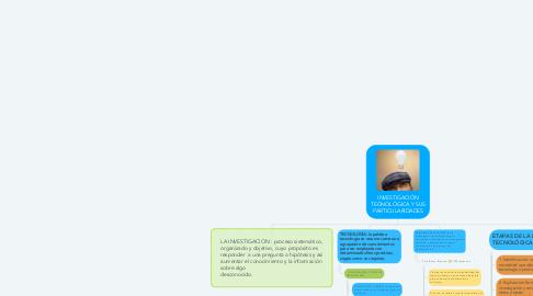 Mind Map: INVESTIGACIÓN TEGNOLÓGICA Y SUS PARTICULARIDADES
