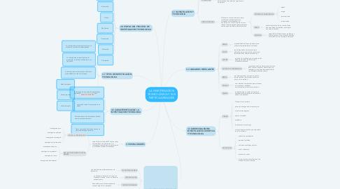 Mind Map: LA INVESTIGACIÓN TECNOLÓGICA Y SUS PARTICULARIDADES