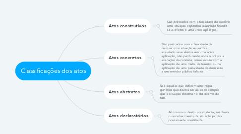 Mind Map: Classificações dos atos